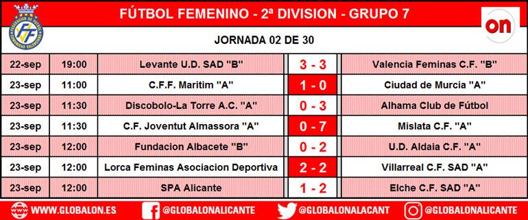 ventas especiales varios tipos de sitio de buena reputación Fútbol Femenino – SEGUNDA DIVISIÓN GRUPO 7 – JORNADA 03 DE ...